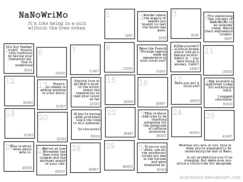 NaNoWriMo: Or how to first draft…
